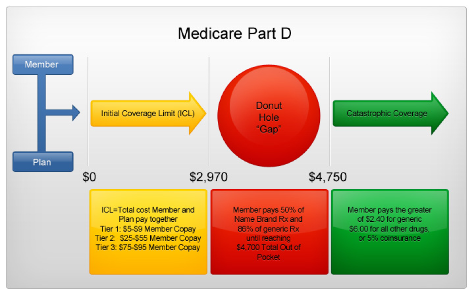 Medicare Part D >> Medicare Part D Senior Plan Advisors